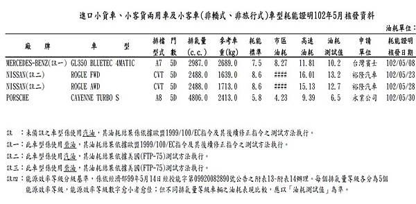 BENZ GL350柴油七人座休旅車油耗.jpg
