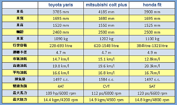 yaris colt plus honda fit 規格比較.png