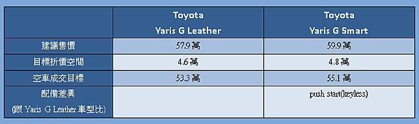 55萬以上yaris車型配備差異.png