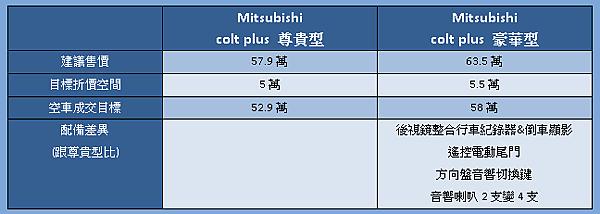 55萬以上colt plus車型配備差異.png