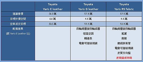55萬以下 yaris車型配備差異.png
