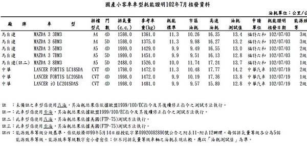 new mazda3 5門油耗 最新.jpg