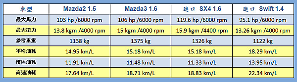 1 mazda2 mazda3 sx4 swift油耗比較.png