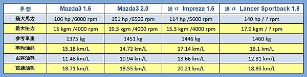 2 mazda3 1.6 2.0 impreza lancer sportback油耗比較.png