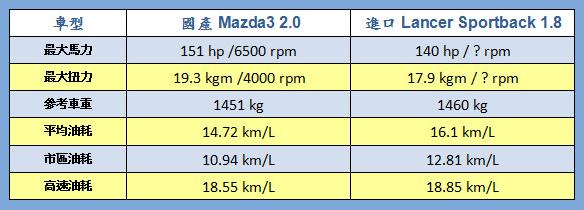 3 mazda3 2.0 lancer sportback油耗比較.png
