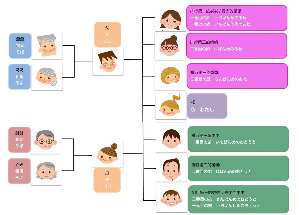 HiTutor線上日文-家族稱謂