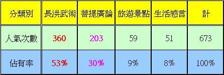 人氣分類表.JPG