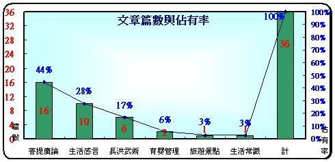 02-分類文章篇數佔有率.JPG