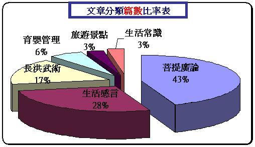02-分類文章篇數比率表.JPG