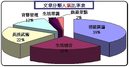 03-分類文章人氣比率表.JPG