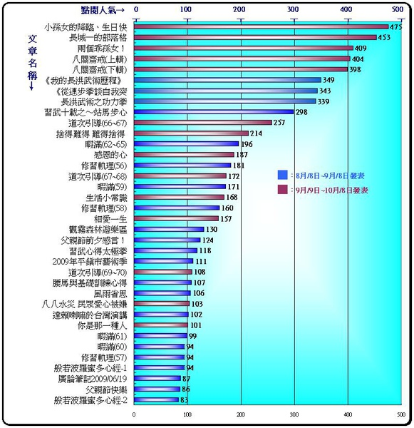 全文章排行榜-1.JPG