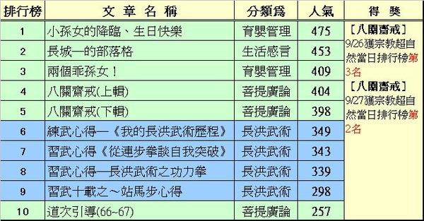 05-前10排行榜.JPG