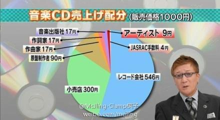 CD收入分配.jpg