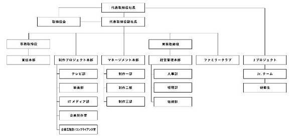 J家組織圖.JPG