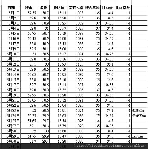 2012年6月體重記錄