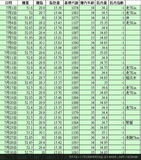 2012年7月體重記錄