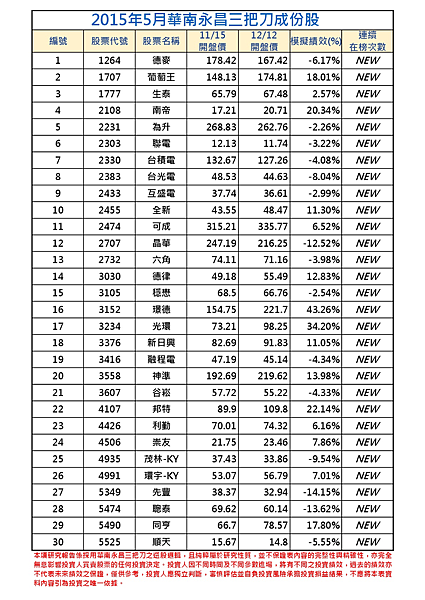 2015年5月-1三把刀成份表 -001.png