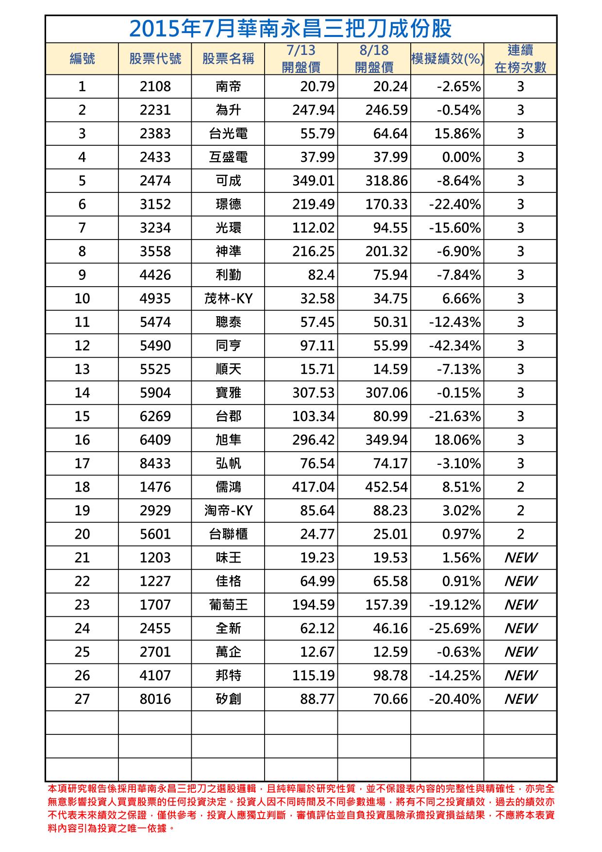 2015年7月-1三把刀成份表.png