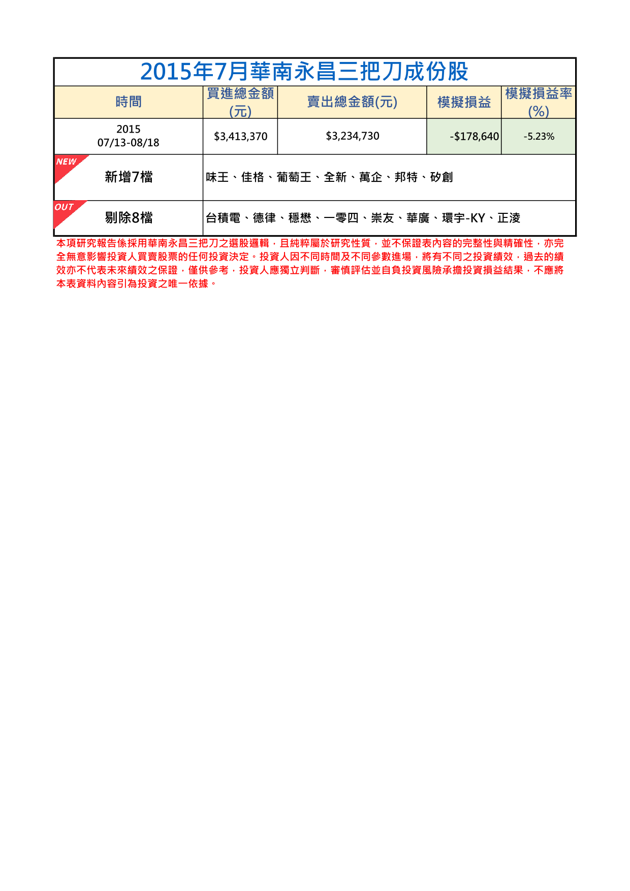 2015年7月-2三把刀成份表.png