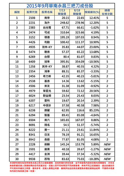 2015年9月-1三把刀成份表.png