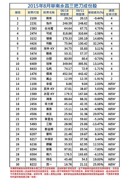 2015年18月-1三把刀成份表  (1)-001.png