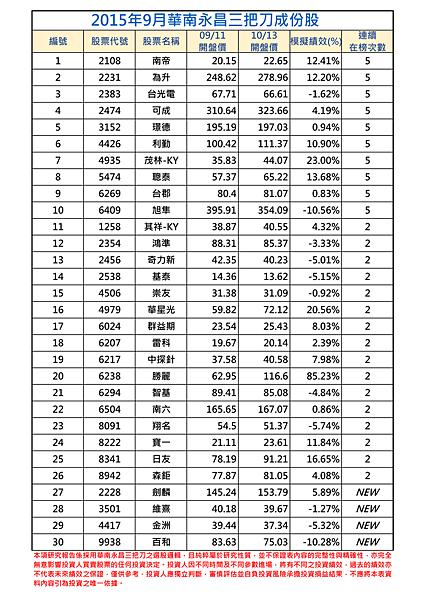 2015年9月-1三把刀成份表 (1).png