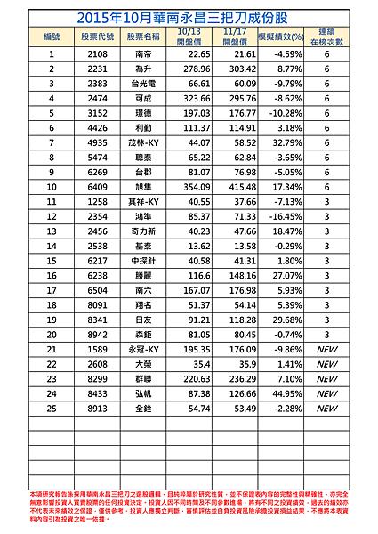 2015年10月-1三把刀成份表.png