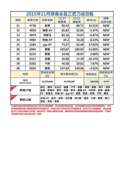 2015年11月-2三把刀成份表.png