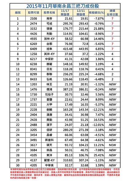 2015年11月-1三把刀成份表.png