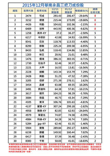 2015年12月-1三把刀成份表.png