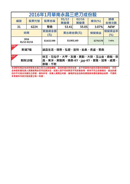 2016年1月-2三把刀成份表.png
