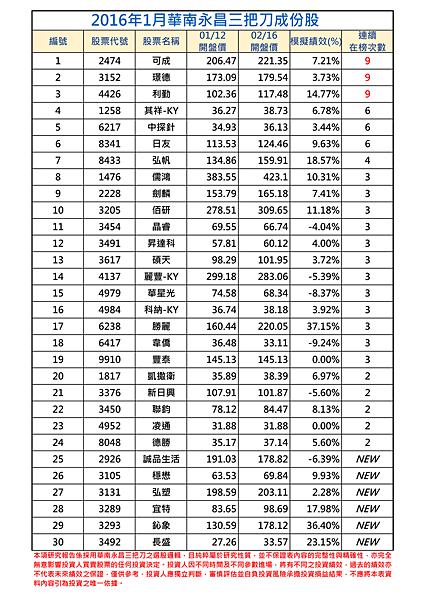 2016年1月-1三把刀成份表.png