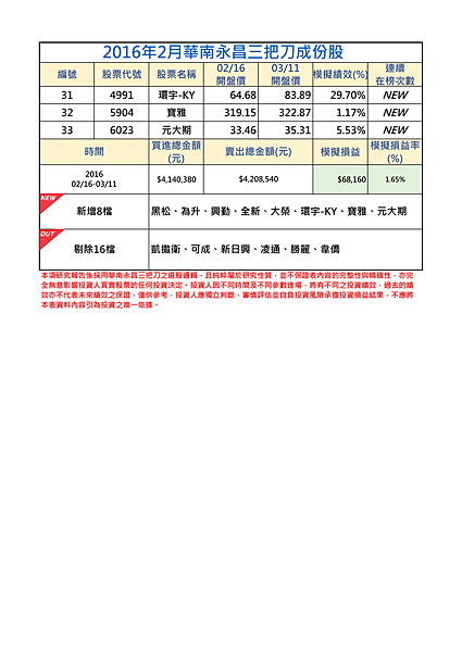 2016年2月-2三把刀成份表.png