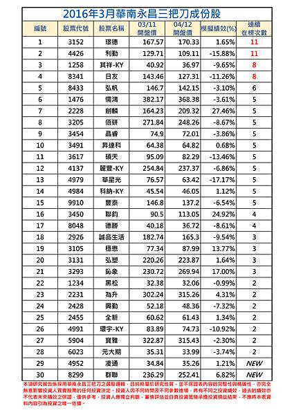 2016年3月-1三把刀成份表.png