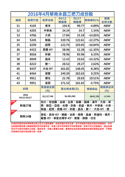 2016年4月-2三把刀成份表.png