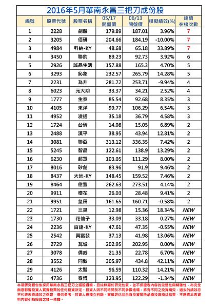 2016年5月-1三把刀成份表.png