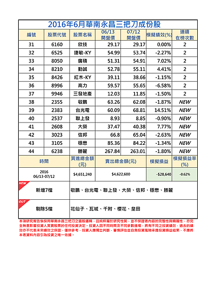 2016年6月-2三把刀成份表.png