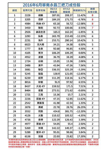 2016年6月-1三把刀成份表.png