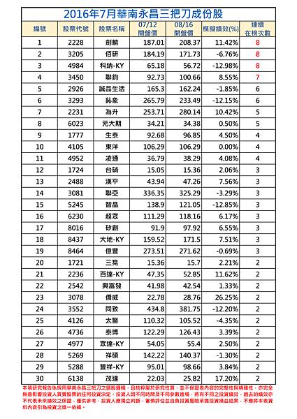 2016年7月-1三把刀成份表.png
