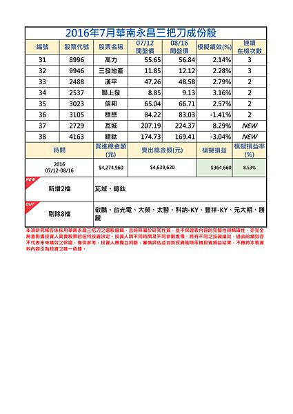2016年7月-2三把刀成份表.png
