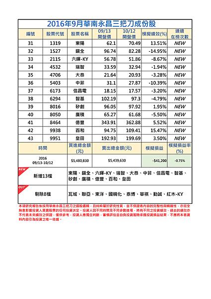 2016年9-2月三把刀成份表.png