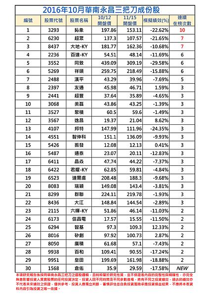 2016年10月-1三把刀成份表.png