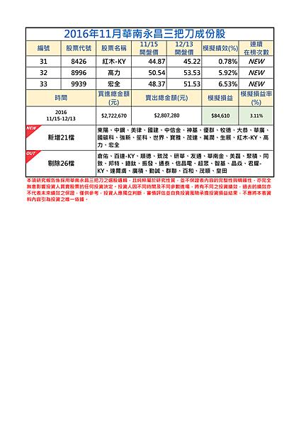 2016年11月-2三把刀成份表.png