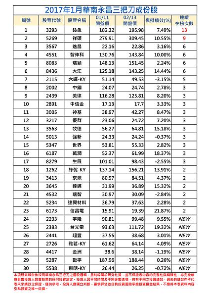 2017年1月-1三把刀成份表.png