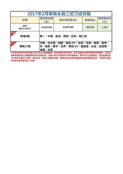 2017年2月-2三把刀成份表.png