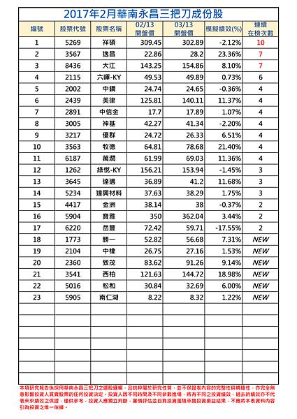 2017年2月-1三把刀成份表.png