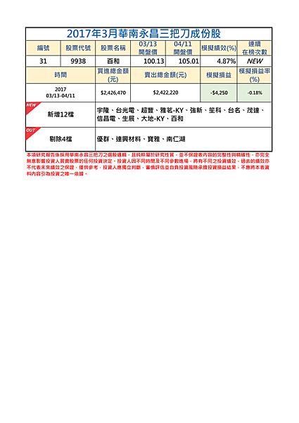 2017年3月-2三把刀成份表.png