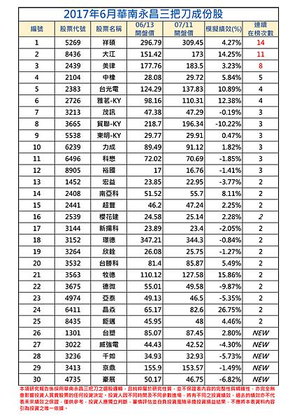 2017年6月-1三把刀成份表.png