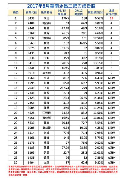 2017年8月-1三把刀成份表.png