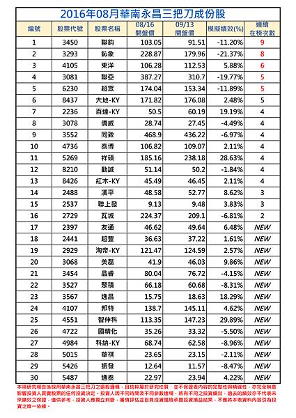 2016年8月-1三把刀成份表 (1).png